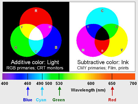 Differences Between Additive And Subtractive Colors Their Affects Impact